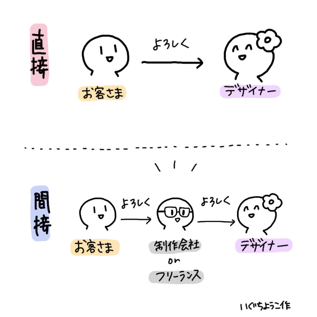 LP制作の受注形式